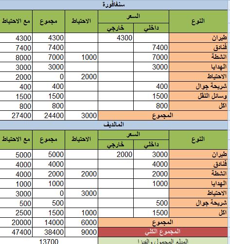 شهر عسل 384269 المسافرون العرب