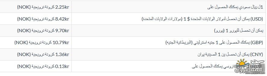 567242 المسافرون العرب معلومات عن الدول الاسكندنافية