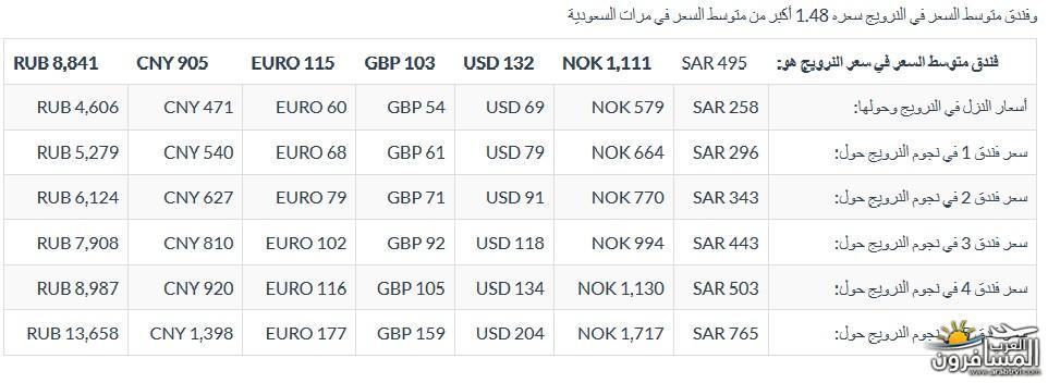 567243 المسافرون العرب معلومات عن الدول الاسكندنافية