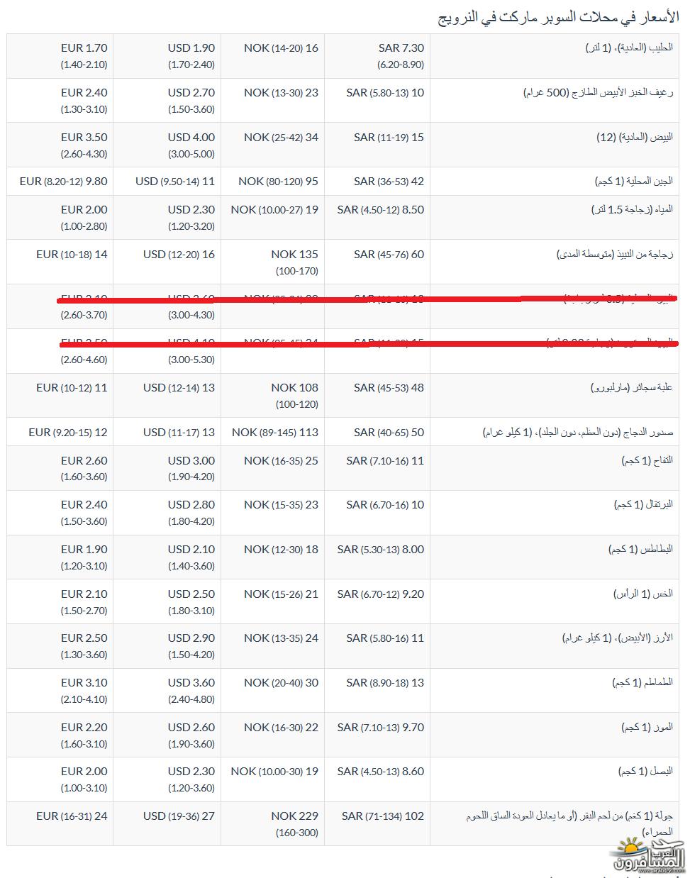 567246 المسافرون العرب معلومات عن الدول الاسكندنافية
