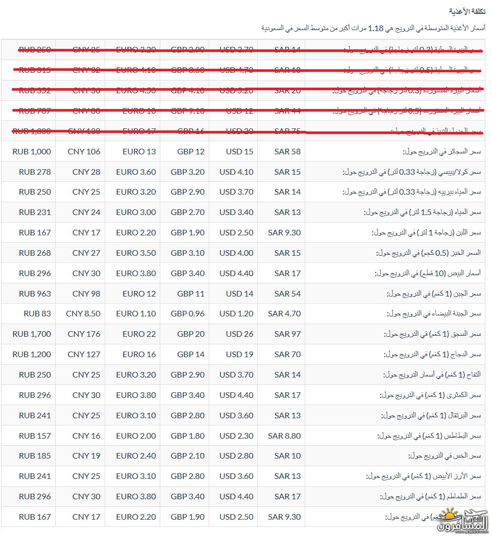 567247 المسافرون العرب معلومات عن الدول الاسكندنافية