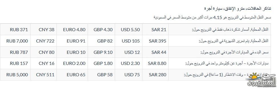 567248 المسافرون العرب معلومات عن الدول الاسكندنافية