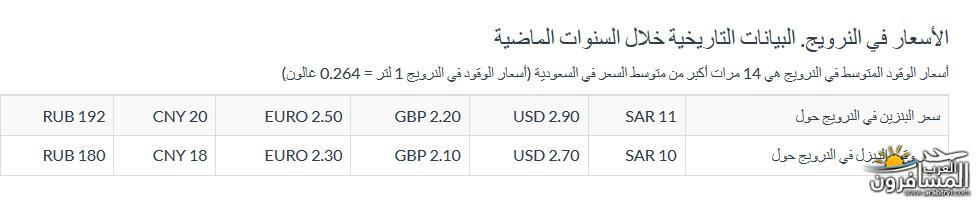 567249 المسافرون العرب معلومات عن الدول الاسكندنافية