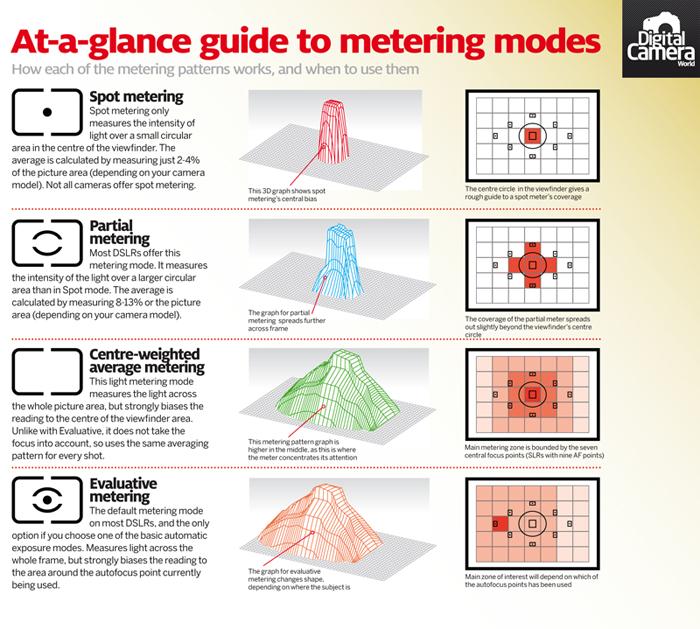 Metering_mode_photography_cheat_sheet.jpg